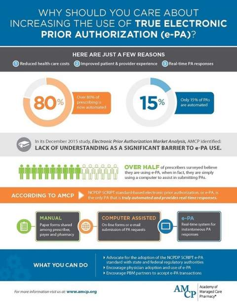 Electronic Prior Authorization (ePA)
